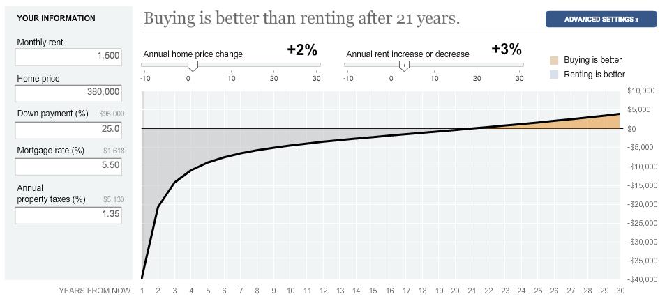New York TImes- Rent vs. Buying Calculator